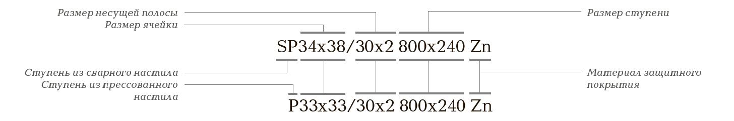 Обозначение ступеней из решетчатого настила при заказе