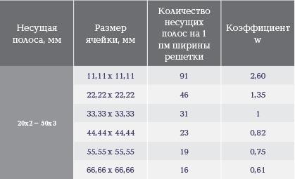 Пример расчета нагрузок для прессованных решеток с шагом, отличающемся от 33,33 мм