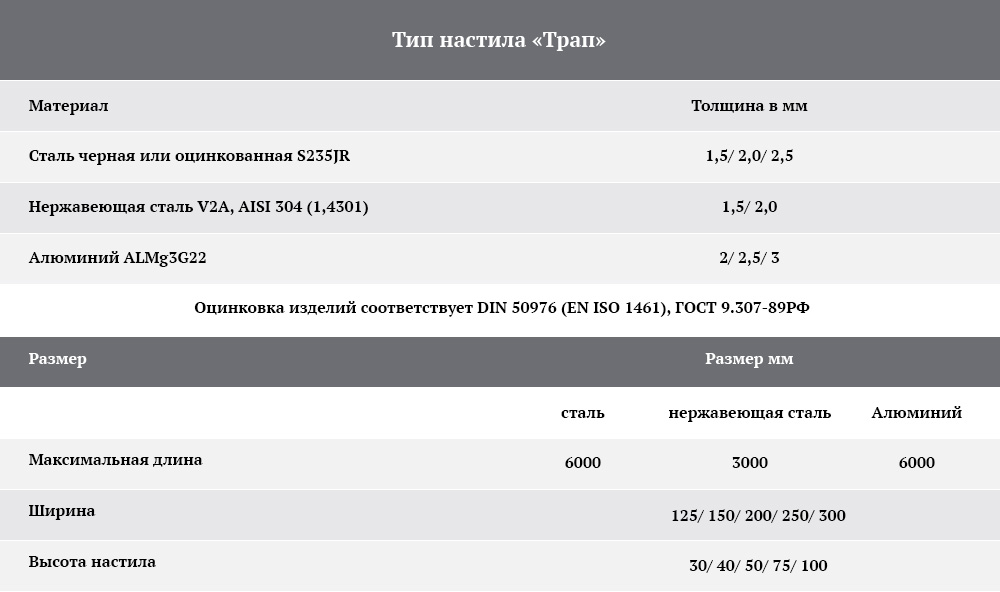 ППН Таблица нагрузок  тип  Трап