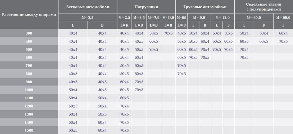Рекомендации по выбору сварного настила SP с ячейкой 34х38мм в зависимости от колесной нагрузки