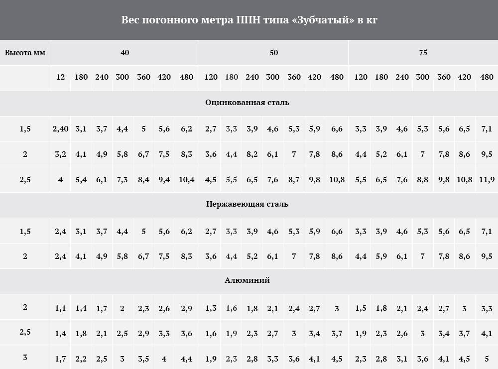 Просечно-профилированный настил (Таблица нагрузок) тип «Зубчатый»