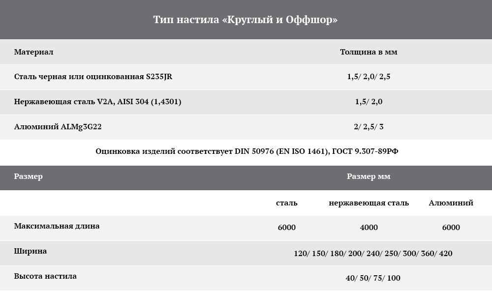 ППН таблица нагрузок тип  Круглый  и тип  Оффшор