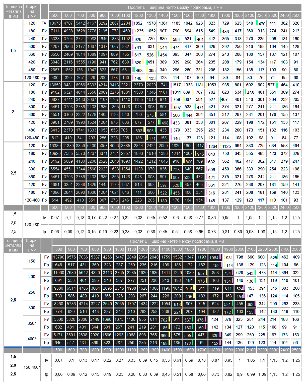 Таблица нагрузок тип  Трап  высота 50 мм