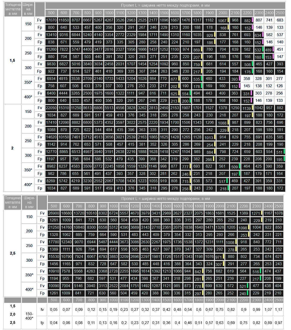 Таблица нагрузок тип Круглый высота 75 мм